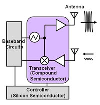 Figure 1. Structure of a millimeter-band transceiver IC implemented using a compound semiconductor