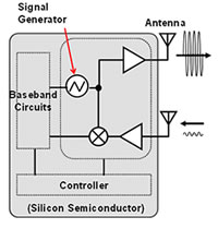 Figure 2. Structure of a high-performance millimeter-band transceiver IC implemented using a silicon semiconductor