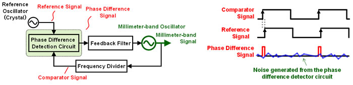 Figure 3. Conventional signal-generating circuit and timing illustration