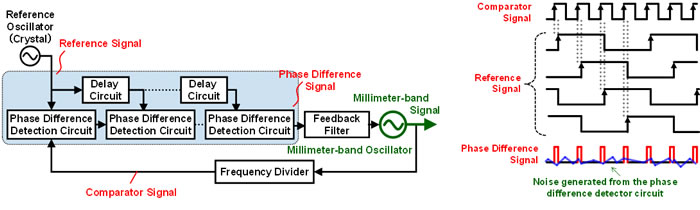 Figure 4. Newly-developed signal-generating circuit and timing illustration