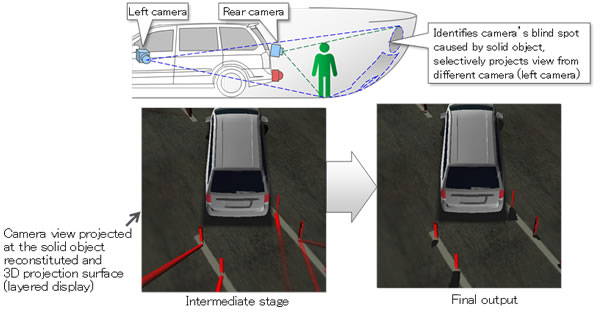 Figure 4: Compensating for camera blind-spots caused by solid objects