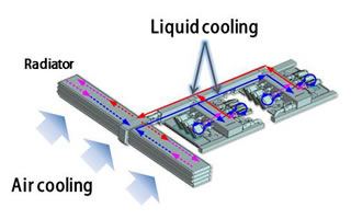 How Liquid Loop Cooling works