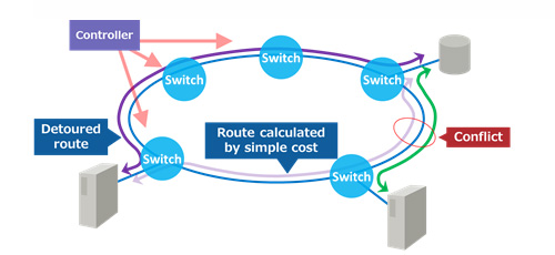 Figure 1: Routing control using network virtualization and SDN