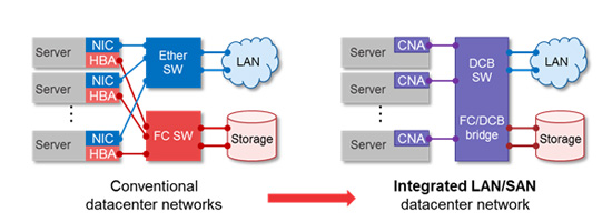 Figure 2: An integrated LAN/SAN network
