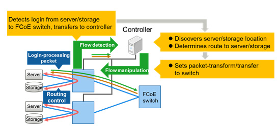 Figure 4: Network control using implemented functions