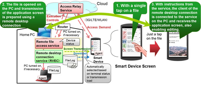 Figure 2: Overview of remote file access technology