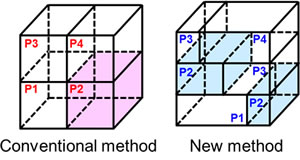 Figure 4: Spatial partitioning method for 3D fast Fourier transform