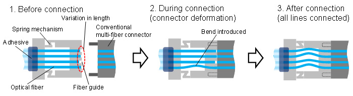 Figure 2: How fibers connect in the optical connector with simplified design