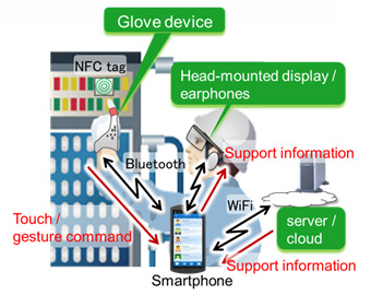 Figure 2: How the glove device can assist with tasks