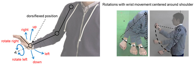 Figure 4: Gestures defined with wrist in dorsiflexed position