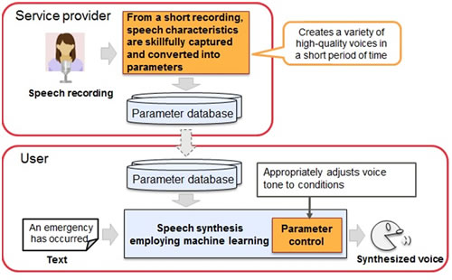 Figure 2: Overview of the newly developed speech synthesis