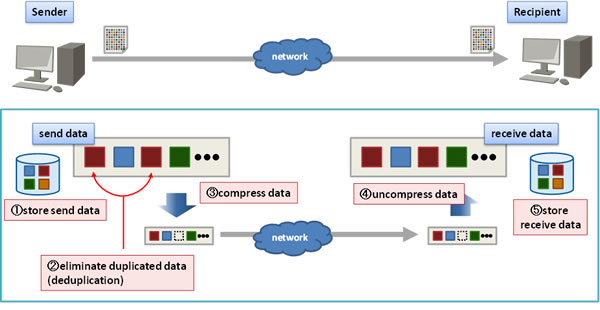 Figure 1: Deduplication and compression