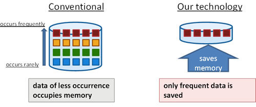 Figure 2: Memory efficient technology