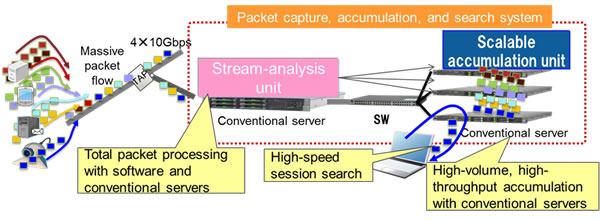 Figure 1: Composition of data accumulation and search system for 40-Gbps traffic