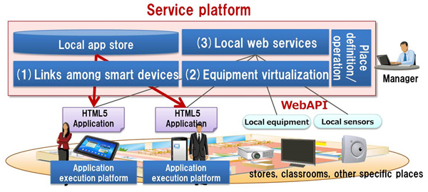 Figure 1: The Newly Developed Service Platform