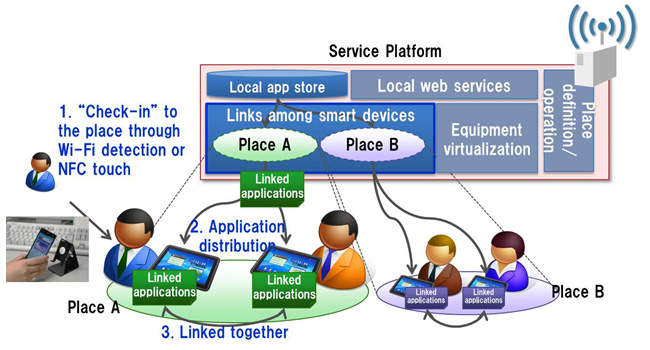 Figure 2: Technology for linking smart devices