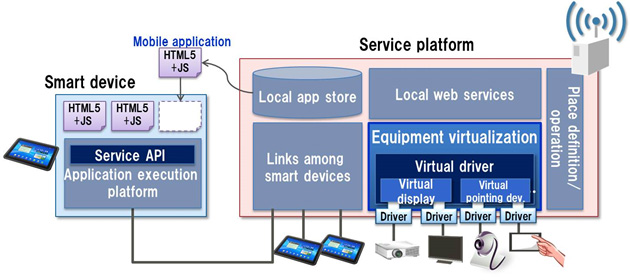 Figure 3: Equipment virtualization