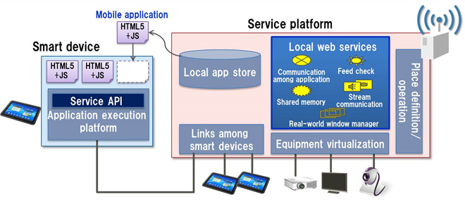 Figure 4: Local web services