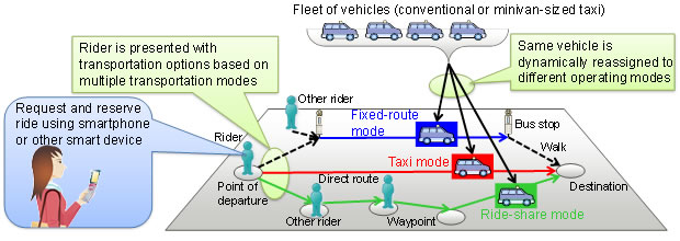 Figure 1: On-demand transport service using this technology