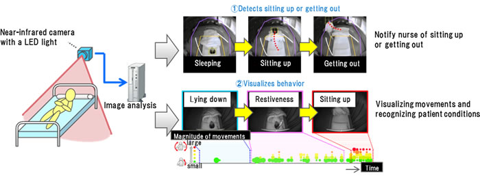 Figure 1: Technology of recognizing patient status using a camera