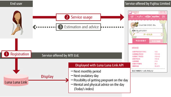 Image of the New Service
