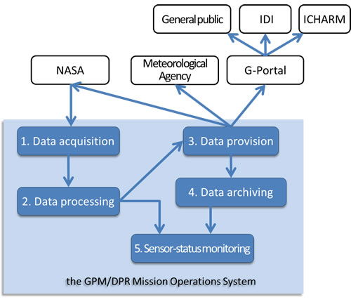 System Overview of the GPM/DPR Mission Operations System
