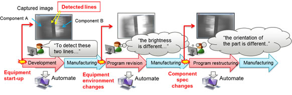 Figure 1: The conventional process of developing and revising an image-recognition program used with a camera in automated assembly equipment