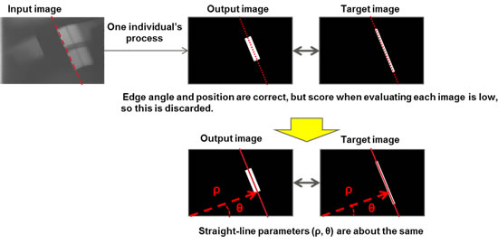 Figure 4: How generated images are evaluated
