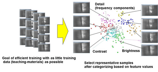 Figure 5: How training data is selected