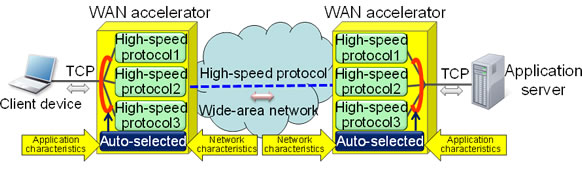 Figure 1: Conventional WAN accelerator technology