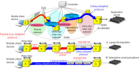 Figure 3: Distributed WAN acceleration technology