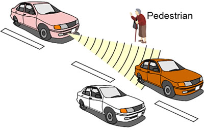 Figure 1: Detecting nearby cars and pedestrians with millimeter-wave radar
