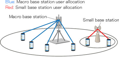 Figure 1: Designing base station allocation using existing fast-calculation techniques