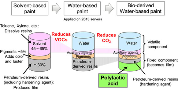 Overview of solvent, water and bio-derived, water-based paints