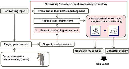 Figure 1: Air handwriting and stroke compensation technologies