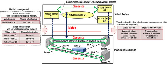 Figure 2: Matching communications pathways between virtual servers with those of physical infrastructure