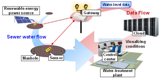 Water Level Monitoring System : Fujitsu develops technology for low cost detection of