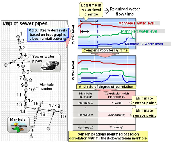 Figure.2 How sensor locations are identified based on time required for water to flow