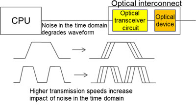 Figure 1: Noise in the time domain