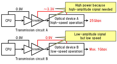 Figure 2: Issues with optical transceiver circuits