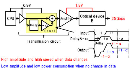 Figure 3: How this technology achieves high speed and low power consumption