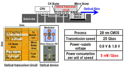 Figure 4: Schematic, photo, and specifications of the new optical transceiver chip