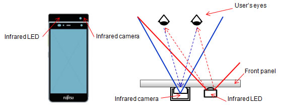 Figure: Schematic of smartphone prototype equipped with infrared camera and infrared LED.