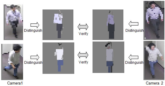 Figure 3: Person matching using low-resolution images