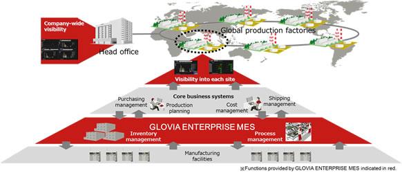Figure: Global production activities through deployment of GLOVIA ENTERPRISE MES