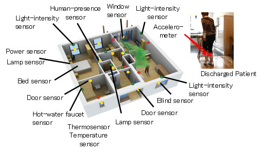 Figure 1: Collecting sensing data from everyday activities
