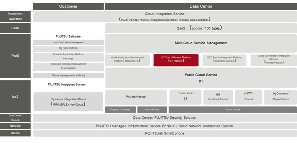 Organization of Fujitsu's Cloud Products & Services