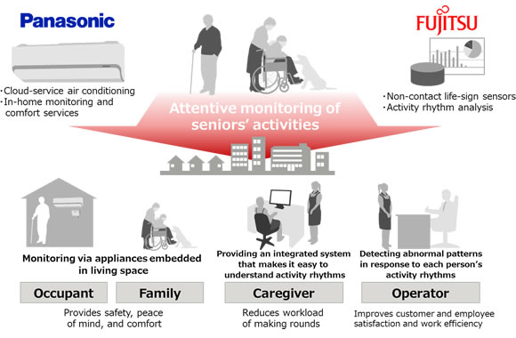 Figure 1: Overview of in-home monitoring services for the elderly