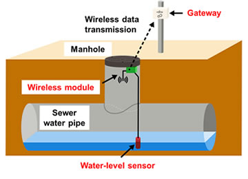 Figure 2: Sewer water level sensor schematic