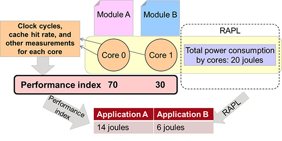 Figure 1: Software energy analysis using energy distribution based on performance indices